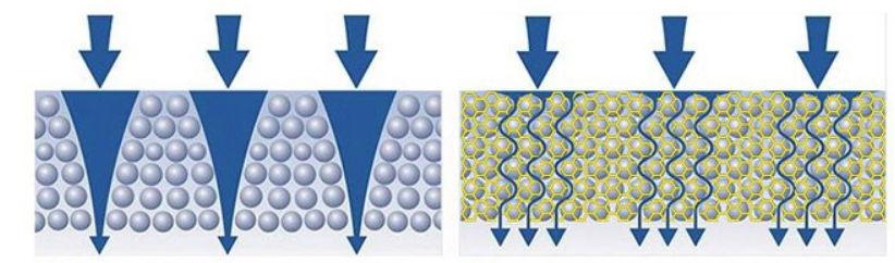 Standard sorbent vs Aquaphor Aqualen